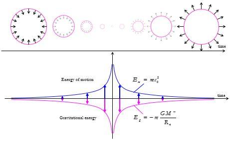 Dynamic Universe » Physics Foundations Society